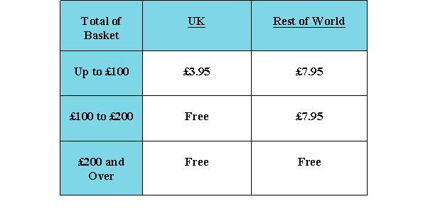 Postage Price list